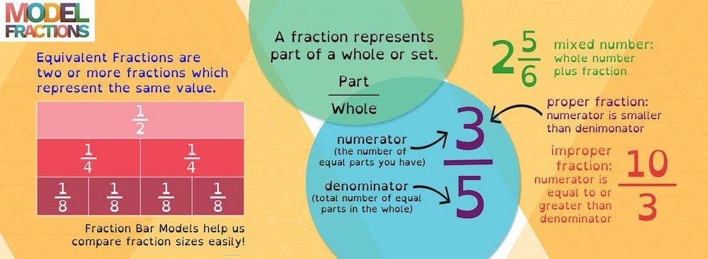 Model Fractions fact wall bar model singapore math