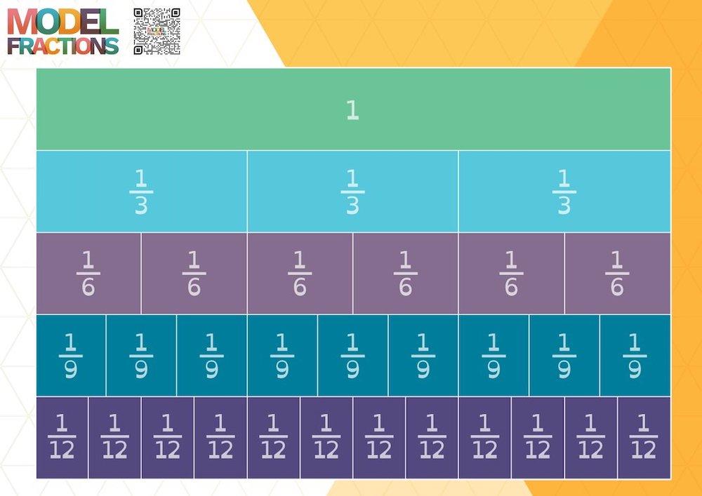 Model Fractions fractions wall bar model singapore math