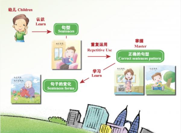 odonata chinese books learn sentences